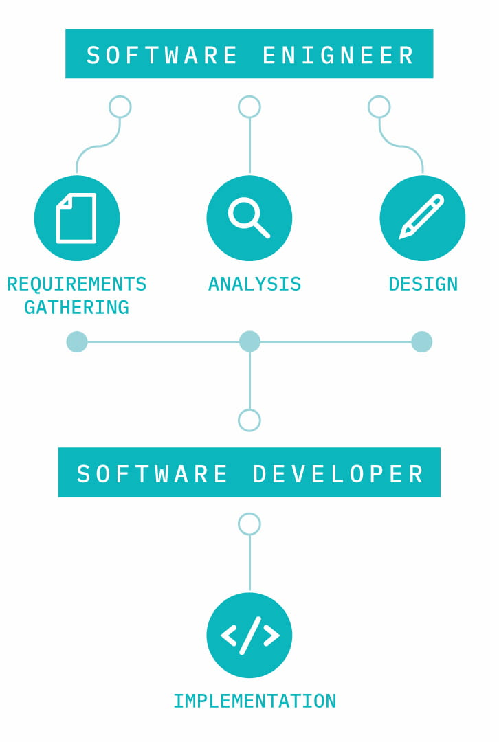 software developer life cycle