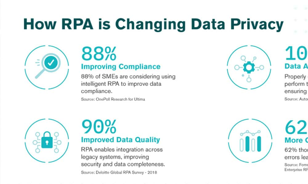 How RPA is Changing Data Privacy