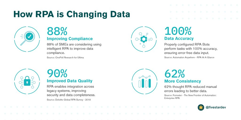 How-RPA-is-Changing-Data