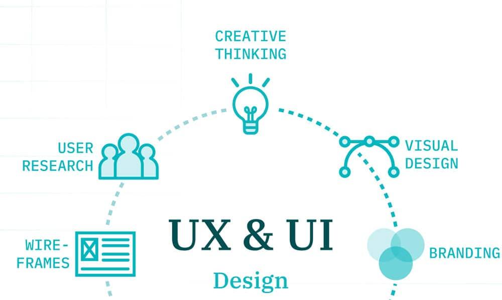 UX UI graph