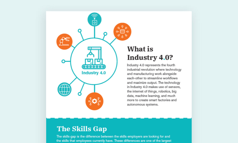 Infographic describing the impact of industry 4.0 on the skills gap and how technology plays a role.