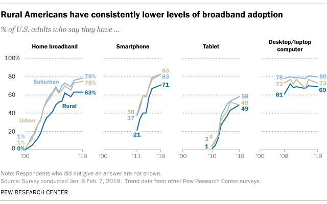 rural americans have lower levels of broadband adoption