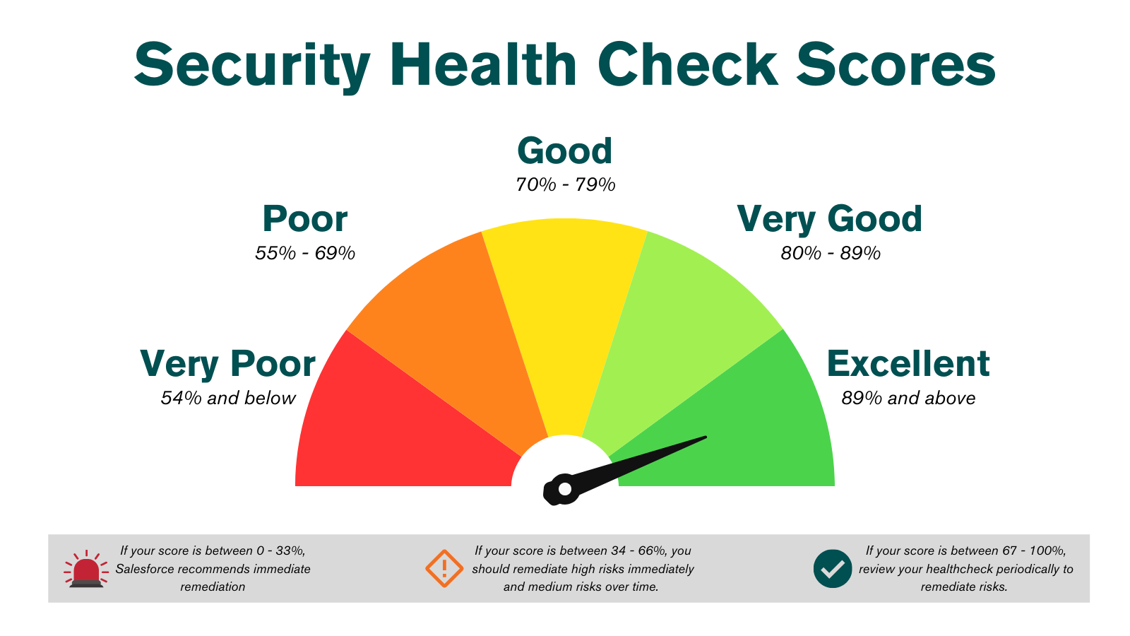 a chart showing the different results of a healthcheck and the associated recommendations.